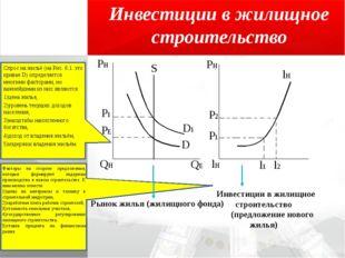 Инвестиции в жилищное строительство Спрос на жильё (на Рис. 6.1. это кривая D