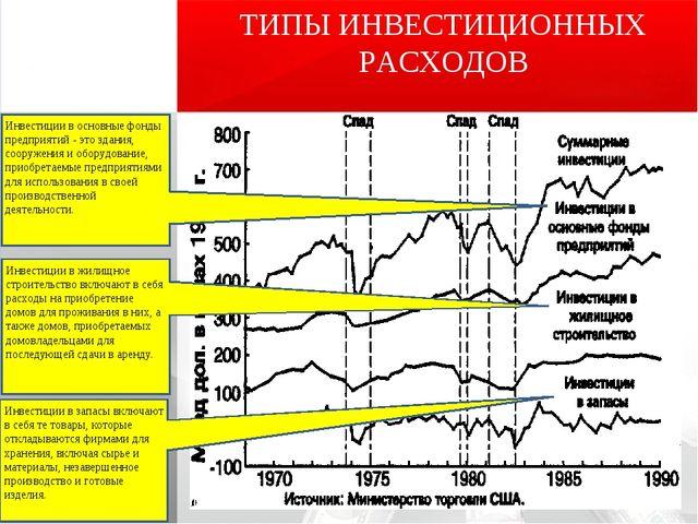 ТИПЫ ИНВЕСТИЦИОННЫХ РАСХОДОВ Инвестиции в основные фонды предприятий - это зд...