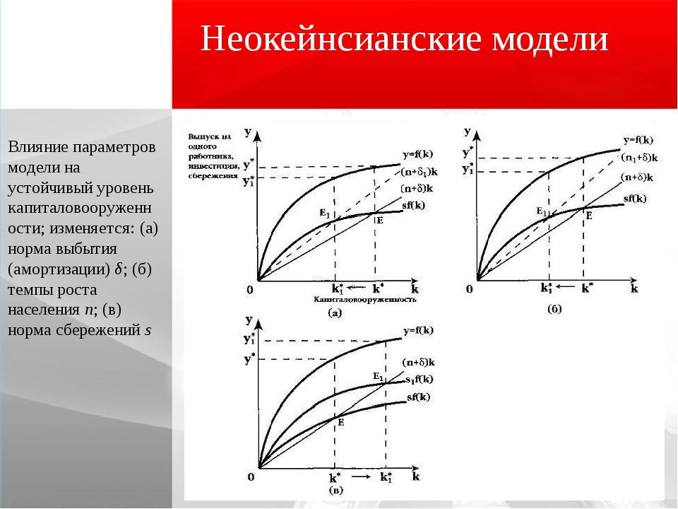 Неокейнсианские модели Влияние параметров модели на устойчивый уровень капита...