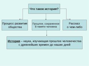 Что такое история? Процесс развития общества Прошлое, сохраненное В памяти че