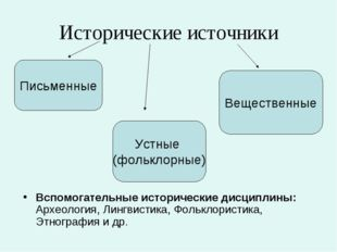 Исторические источники Вспомогательные исторические дисциплины: Археология, Л