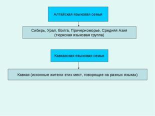 Алтайская языковая семья Сибирь, Урал, Волга, Причерноморье, Средняя Азия (тю