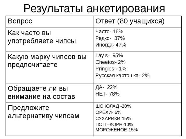 Результаты анкетирования Вопрос Ответ (80 учащихся) Как часто вы употребляете...