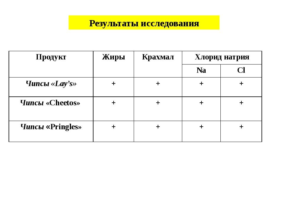 Результаты исследования Продукт Жиры Крахмал Хлорид натрия Na Cl Чипсы «Lay's...