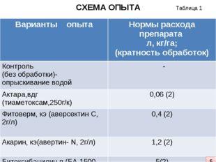 СХЕМА ОПЫТА 5 Таблица 1 Варианты опытаНормы расхода препарата л, кг/га; (кра