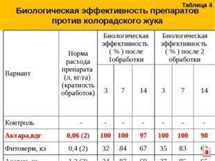 Биологическая эффективность препаратов против колорадского жука Таблица 4 8 В