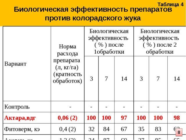 Биологическая эффективность препаратов против колорадского жука Таблица 4 8 В...