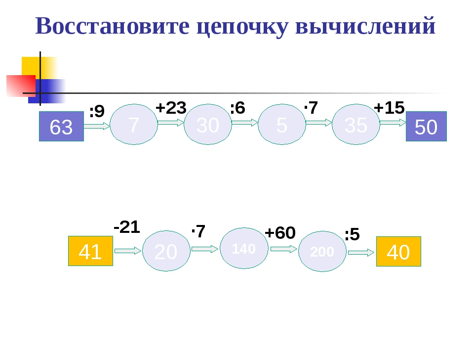 Восстановите цепочку вычислений 63 50 7 5 30 35 +15 ∙7 :6 +23 :9 40 41 20 140...