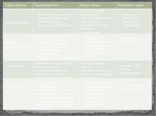 Задание 1. Заполните таблицу:            Традиционная Мастерство