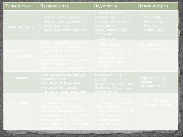 Задание 1. Заполните таблицу:            Традиционная Мастерство...