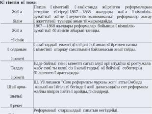 Күтілетін нәтиже: Жаңа білім Патша үкіметінің Қазақстанда жүргізген реформала