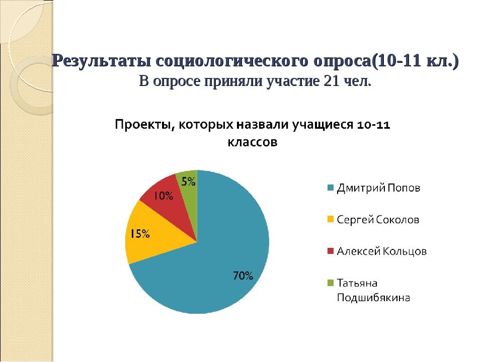 Результаты социологического опроса(10-11 кл.) В опросе приняли участие 21 чел.