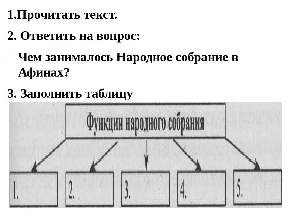 1.Прочитать текст. 2. Ответить на вопрос: Чем занималось Народное собрание в...