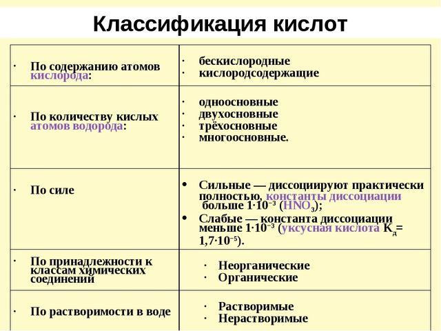 Классификация кислот По содержанию атомовкислорода: бескислородные кислород...