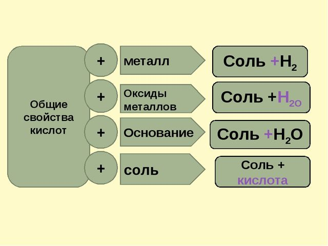 Общие свойства кислот + + + + Оксиды металлов Основание соль металл Соль +Н2О...