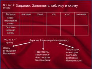 Задание. Заполнить таблицу и схему Держава Александра Македонского Этапы возв