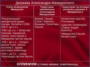 Держава Александра Македонского ЭЛЛИНИЗМ (СТОИКИ, КИНИКИ, ЭПИКУРИАНЦЫ) Этапы