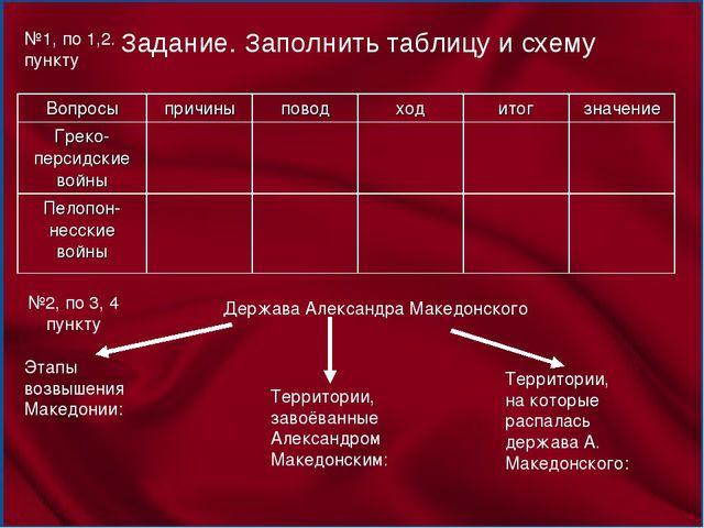 Задание. Заполнить таблицу и схему Держава Александра Македонского Этапы возв...