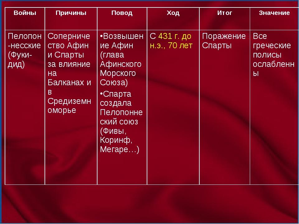 ВойныПричиныПоводХодИтогЗначение Пелопон-несские (Фуки-дид)Соперничеств...