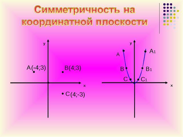 y x A B(4;3) C y x A A1 B1 B C C1 (-4;3) (4;-3)