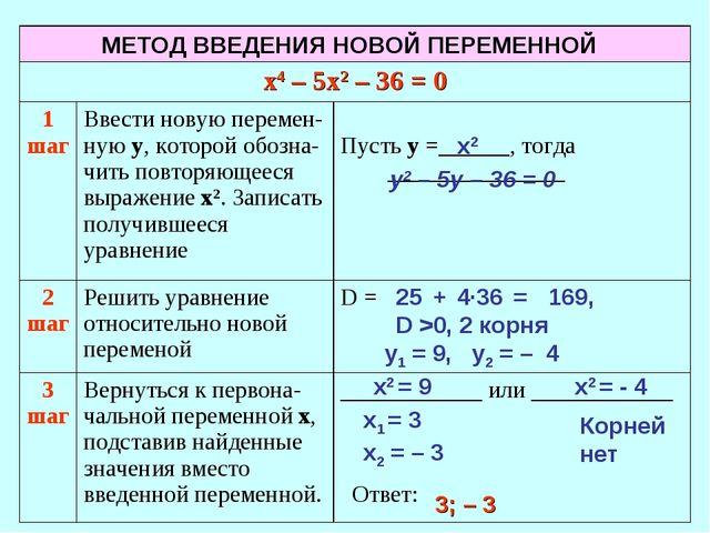 х2 у2 – 5у – 36 = 0 25 + 4·36 = 169, D >0, 2 корня х2 = 9 х2 = - 4 у1 = 9, у2...