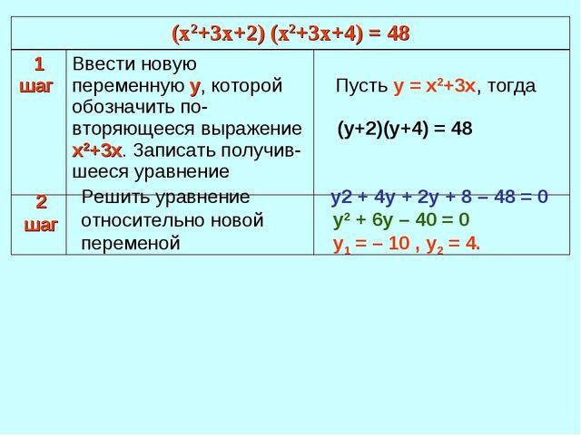 (у+2)(у+4) = 48 2 шаг Решить уравнение относительно новой переменой у2 + 4у +...