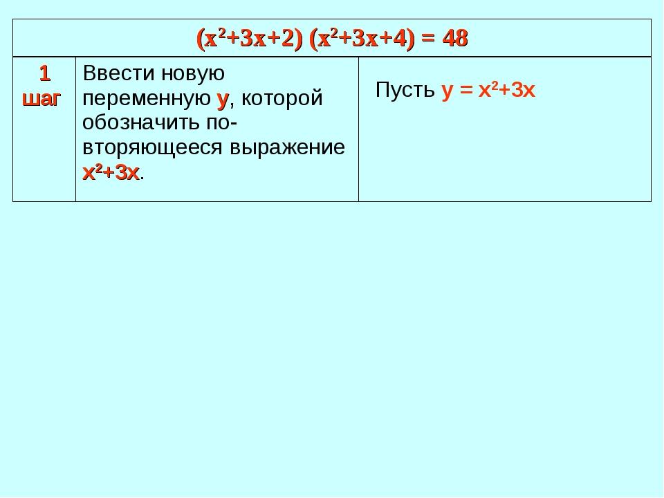 Пусть у = х2+3х (х2+3х+2) (х2+3х+4) = 48 (х2+3х+2) (х2+3х+4) = 48 1 шаг Вве...