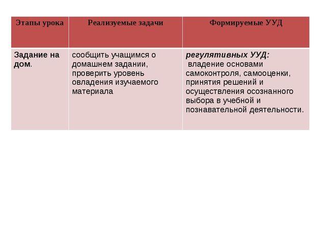 Этапы урокаРеализуемые задачиФормируемые УУД Задание на дом.сообщить учащи...