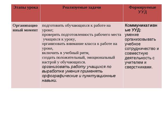 Этапы урокаРеализуемые задачиФормируемые УУД Организационный моментподгото...