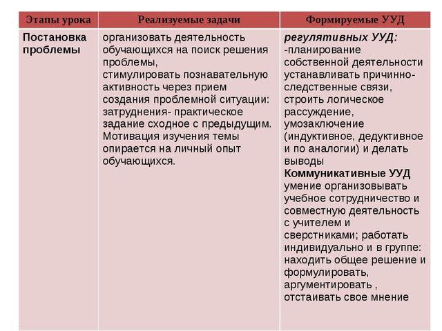 Этапы урокаРеализуемые задачиФормируемые УУД Постановка проблемыорганизова...