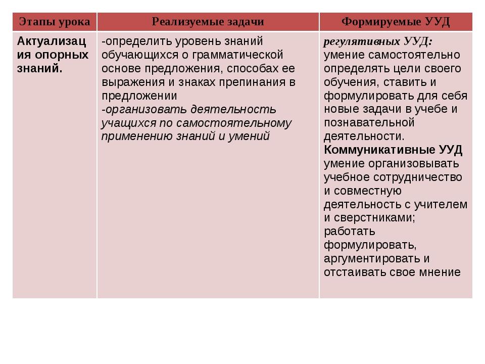 Этапы урокаРеализуемые задачиФормируемые УУД Актуализация опорных знаний.-...