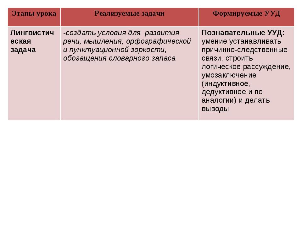Этапы урокаРеализуемые задачиФормируемые УУД Лингвистическая задача-создат...