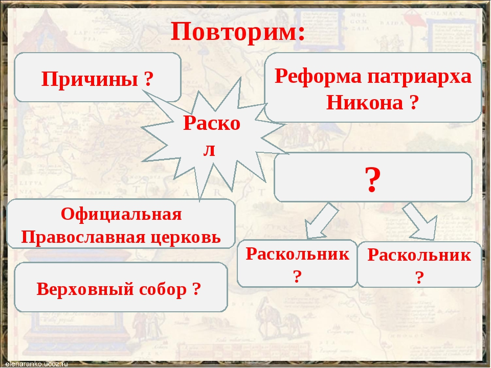 Повторим: Причины ? Реформа патриарха Никона ? Официальная Православная церко...