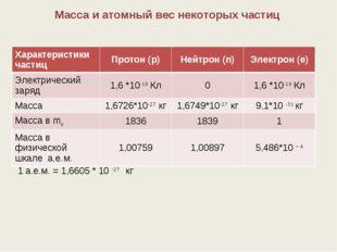 1 а.е.м. = 1,6605 * 10 -27 кг Масса и атомный вес некоторых частиц Характерис