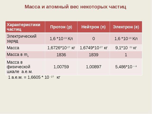 1 а.е.м. = 1,6605 * 10 -27 кг Масса и атомный вес некоторых частиц Характерис...