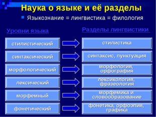 Наука о языке и её разделы Языкознание = лингвистика = филология фонетически