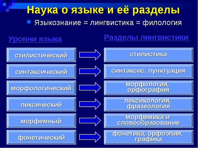 Наука о языке и её разделы Языкознание = лингвистика = филология фонетически...