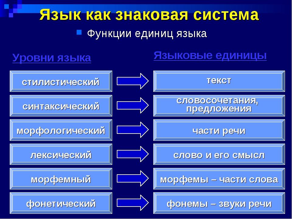 Язык как знаковая система Функции единиц языка фонетический морфемный лексич...
