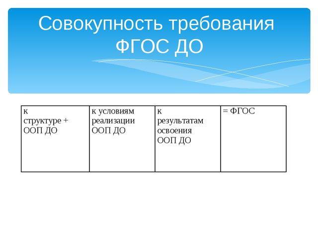 Совокупность требования ФГОС ДО к структуре + ООП ДО к условиям реализации...
