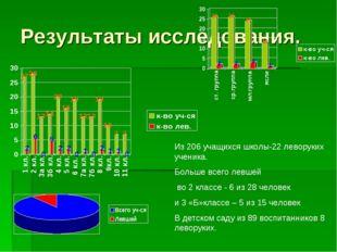 Результаты иcследования. Из 206 учащихся школы-22 леворуких ученика. Больше в