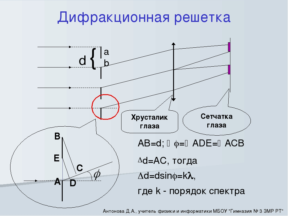 d { a b Дифракционная решетка A B C D AB=d; =ADE=ACB d=AC, тогда d=dsin...