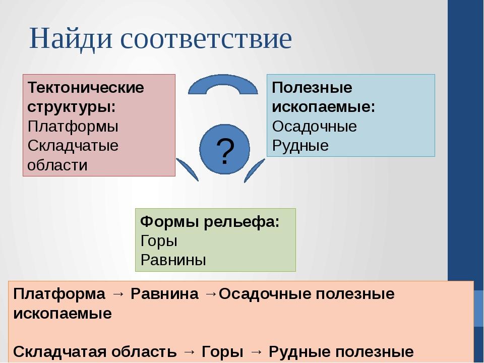 Найди соответствие Тектонические структуры: Платформы Складчатые области Форм...