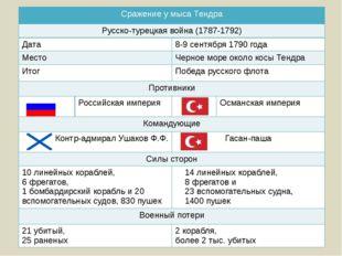 Сражение у мысаТендра Русско-турецкая война (1787-1792) Дата 8-9 сентября 179
