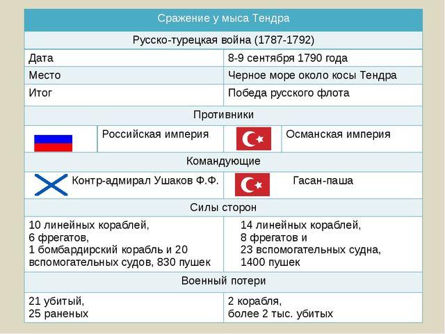 Сражение у мысаТендра Русско-турецкая война (1787-1792) Дата 8-9 сентября 179...