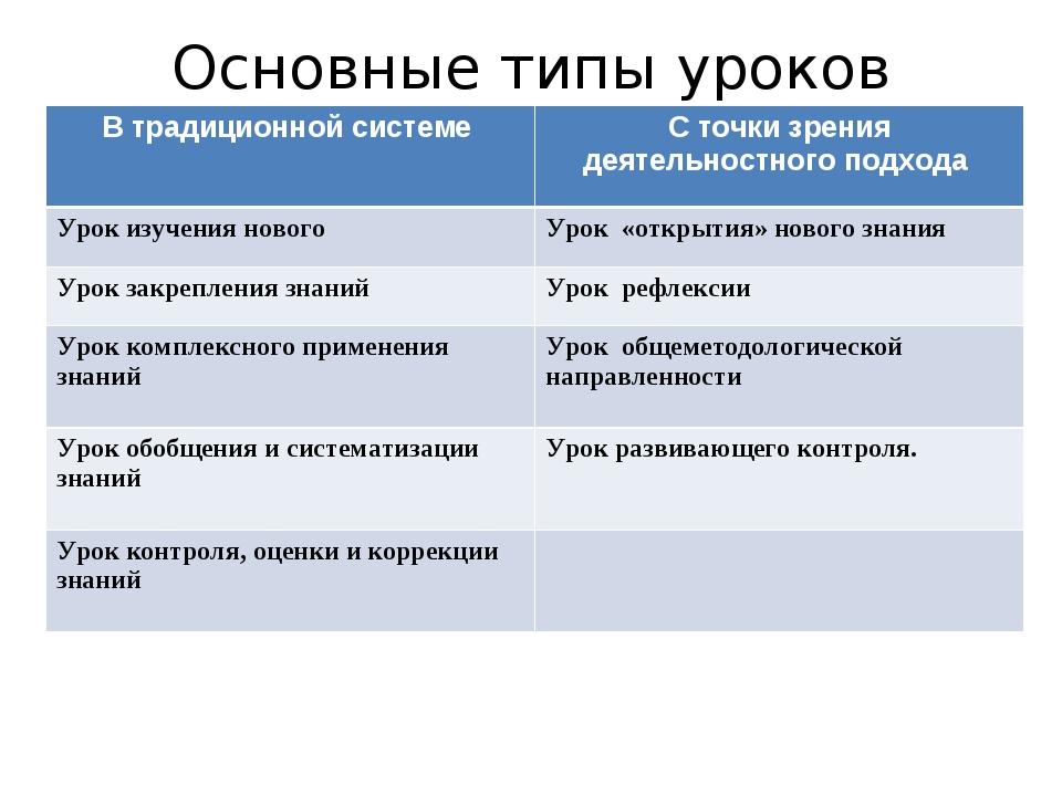 Основные типы уроков В традиционной системе С точки зрения деятельностного п...