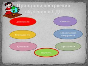 Принципы построения обучения в СДП Деятельности Непрерывности Целостности Мин