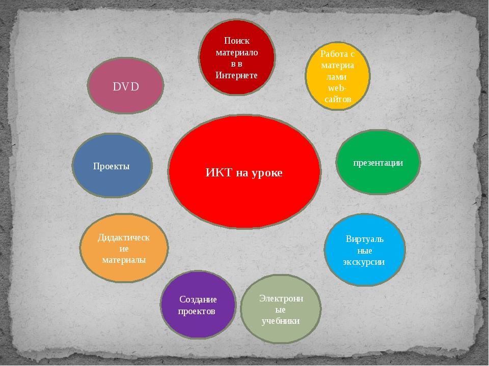 ИКТ на уроке Поиск материалов в Интернете Работа с материалами web-сайтов пре...