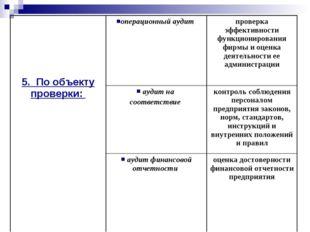 5. По объекту проверки: операционный аудит проверка эффективности функцион