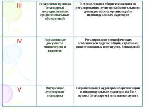 III Внутренние правила (стандарты) аккредитованных профессиональных объедине
