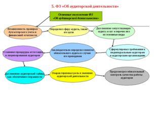 Основные положения ФЗ «Об аудиторской деятельности» Независимость проверки бу